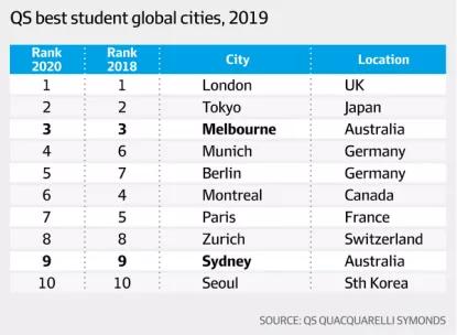 留学去澳洲合适吗?澳洲留学有哪些优势?