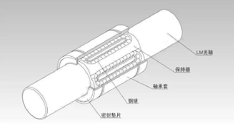 塑料直线轴承