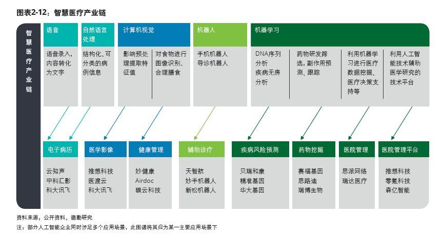 2018 人工智能五大行业应用发展必读 人工智能资讯报道_AI资讯 第18张