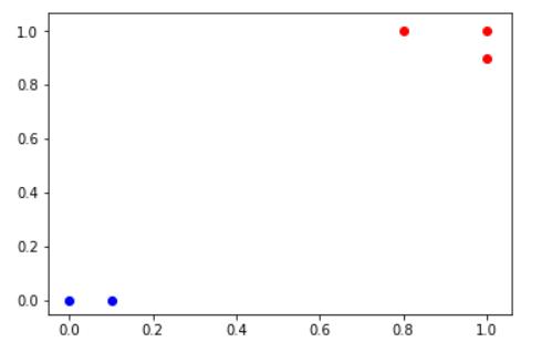 机器学习用numpy撰写KNN算法 并预测价格走势