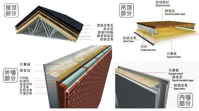 玻璃棉 . 巧用玻璃棉保温隔热-轻钢别墅隔音效果如何?