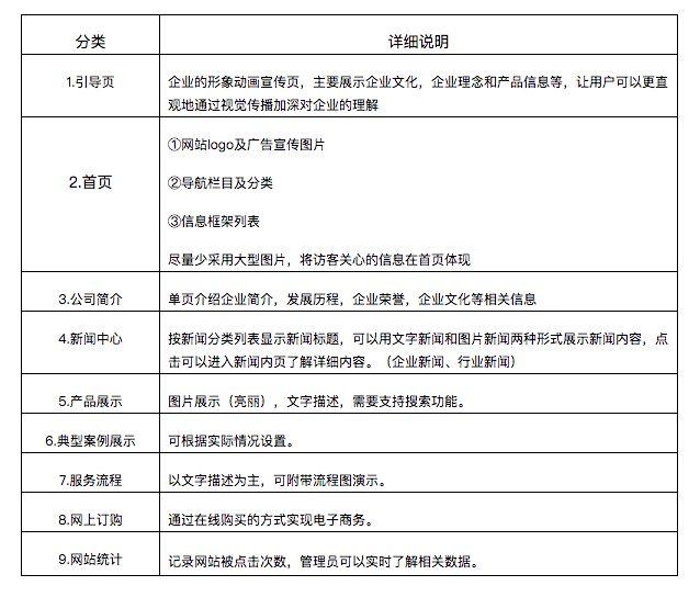 网站基本功能设计表